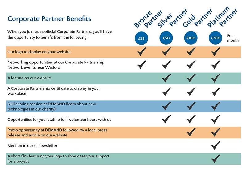DEMAND Corporate Partner Benefits